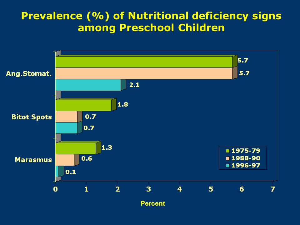 Prevalence (%) of Nutritional deficiency signs among Preschool Children Percent