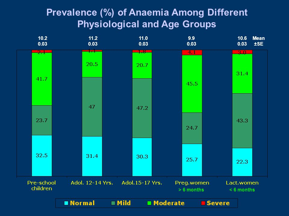 10.2 0.03 11.2 0.03 11.0 0.03 9.9 0.03 10.6 0.03 Mean ±SE Prevalence (%) of Anaemia Among Different Physiological and Age Groups > 6 months < 6 months