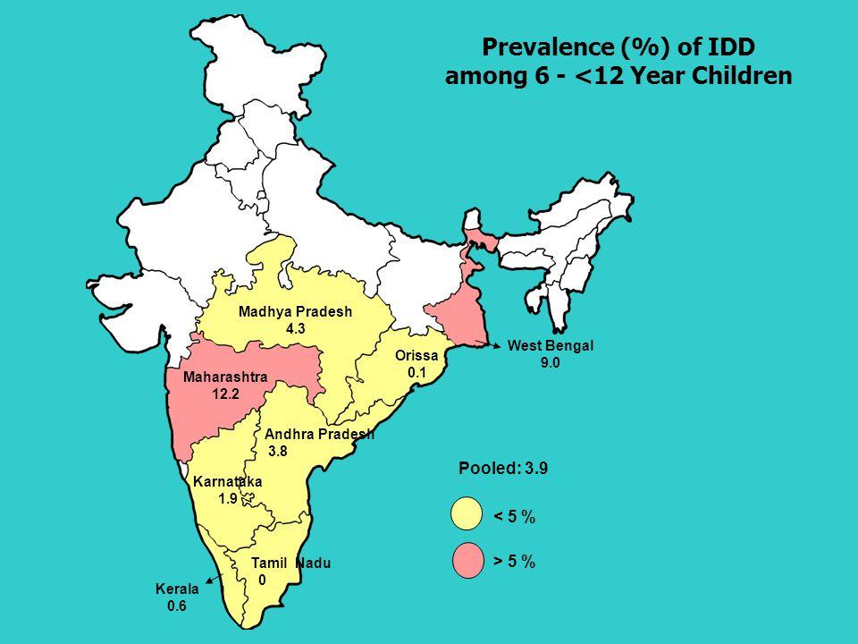 Pooled: 3.9 < 5 % > 5 % Kerala 0.6 Tamil Nadu 0 Karnataka 1.9 Andhra Pradesh 3.8 Maharashtra 12.2 Madhya Pradesh 4.3 Orissa 0.1 West Bengal 9.0 Prevalence (%) of IDD among 6 - <12 Year Children