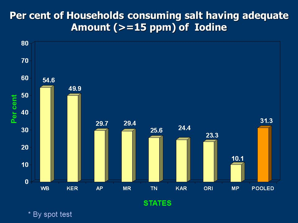 Per cent of Households consuming salt having adequate Amount (>=15 ppm) of Iodine * By spot test Per cent STATES