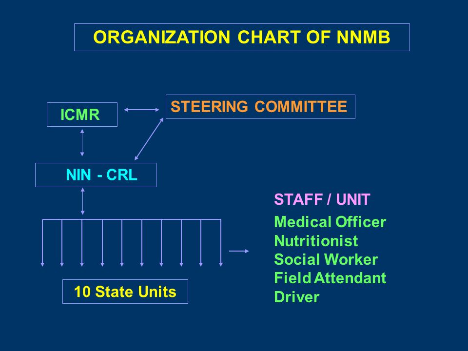ICMR NIN - CRL STEERING COMMITTEE 10 State Units ORGANIZATION CHART OF NNMB STAFF / UNIT Medical Officer Nutritionist Social Worker Field Attendant Driver