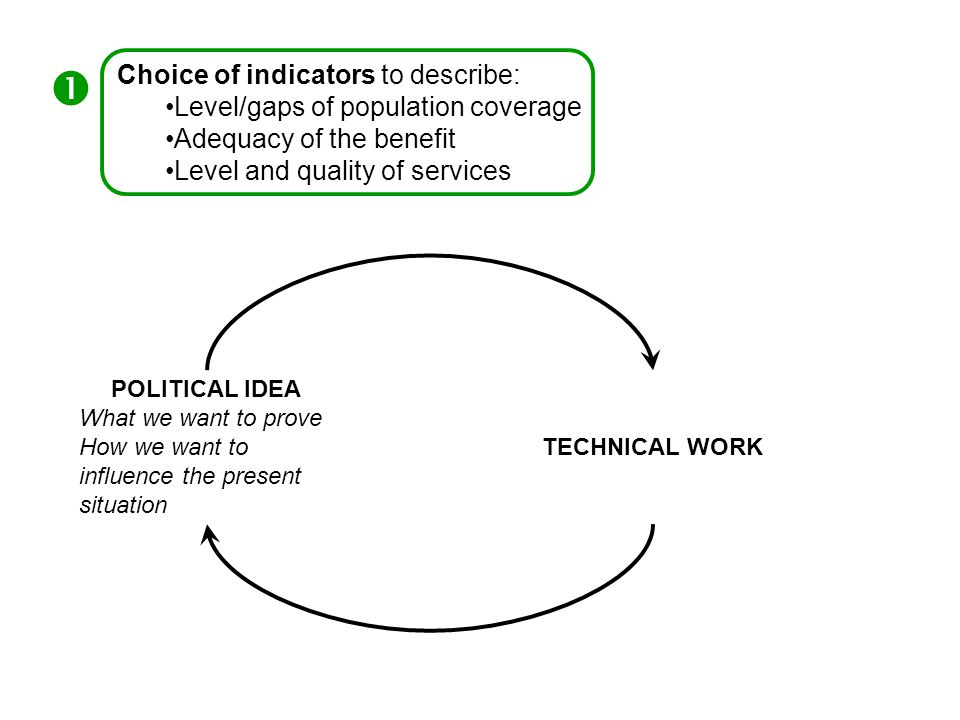 Choice of indicators to describe: Level/gaps of population coverage Adequacy of the benefit Level and quality of services  POLITICAL IDEA What we want to prove How we want to influence the present situation TECHNICAL WORK