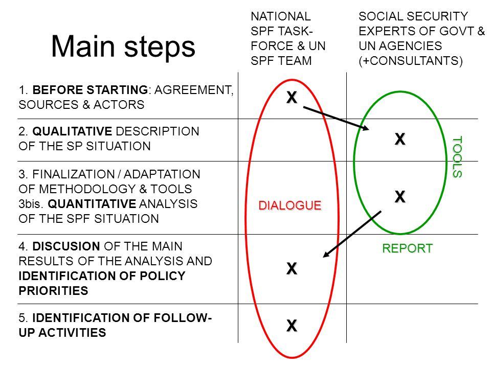 Main steps 1.