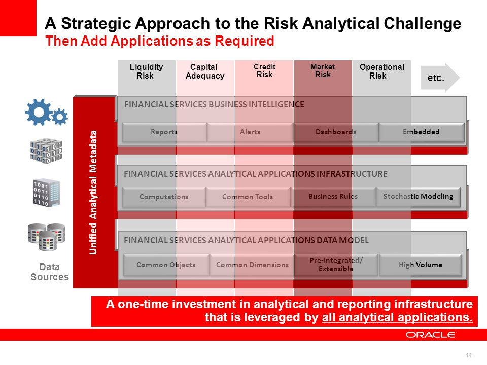 A Strategic Approach to the Risk Analytical Challenge Then Add Applications as Required Unified Analytical Metadata FINANCIAL SERVICES ANALYTICAL APPLICATIONS DATA MODEL FINANCIAL SERVICES ANALYTICAL APPLICATIONS INFRASTRUCTURE FINANCIAL SERVICES BUSINESS INTELLIGENCE Data Sources Reports Alerts Dashboards Embedded Computations Common Tools Business Rules Stochastic Modeling Common Objects Common Dimensions Pre-Integrated/ Extensible High Volume Liquidity Risk Capital Adequacy Credit Risk Market Risk 14 Operational Risk etc.