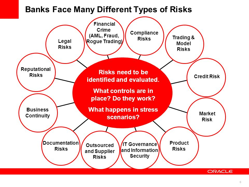 6 Banks Face Many Different Types of Risks Trading & Model Risks Business Continuity Legal Risks Outsourced and Supplier Risks Compliance Risks Financial Crime (AML, Fraud, Rogue Trading) Product Risks Market Risk IT Governance and Information Security Documentation Risks Reputational Risks Risks need to be identified and evaluated.