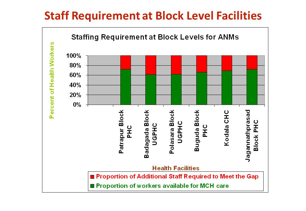 Staff Requirement at Block Level Facilities