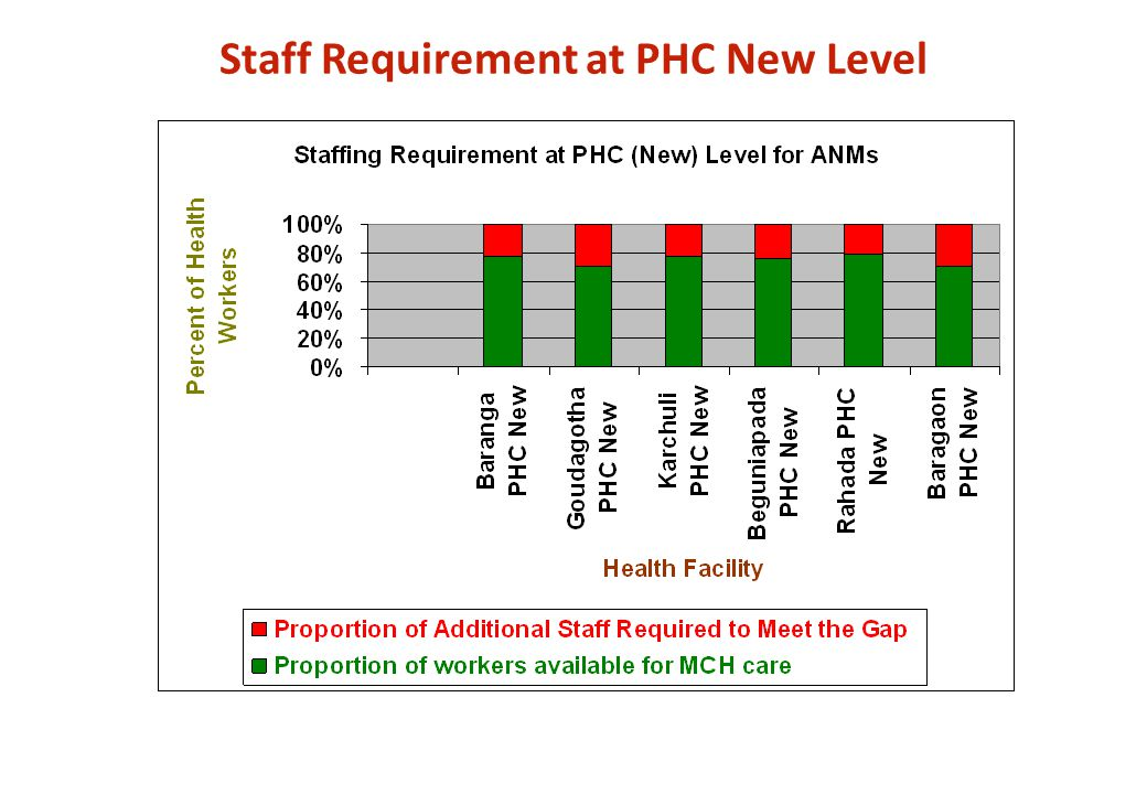 Staff Requirement at PHC New Level