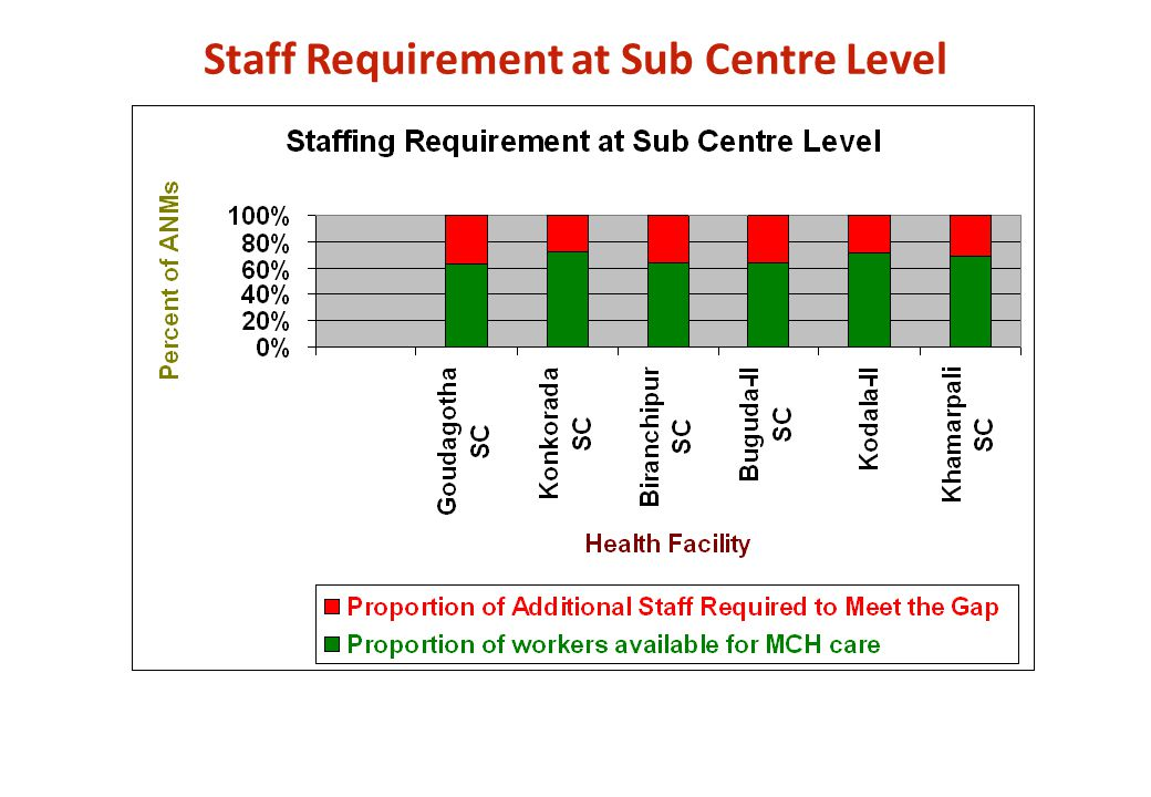 Staff Requirement at Sub Centre Level