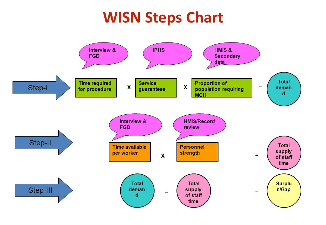 WISN Steps Chart X Time required for procedure Service guarantees Proportion of population requiring MCH Total deman d Time available per worker Personnel strength Total supply of staff time Surplu s/Gap Total deman d Total supply of staff time Interview & FGD IPHSHMIS & Secondary data Interview & FGD HMIS/Record review XX= = _ = Step-I Step-II Step-III