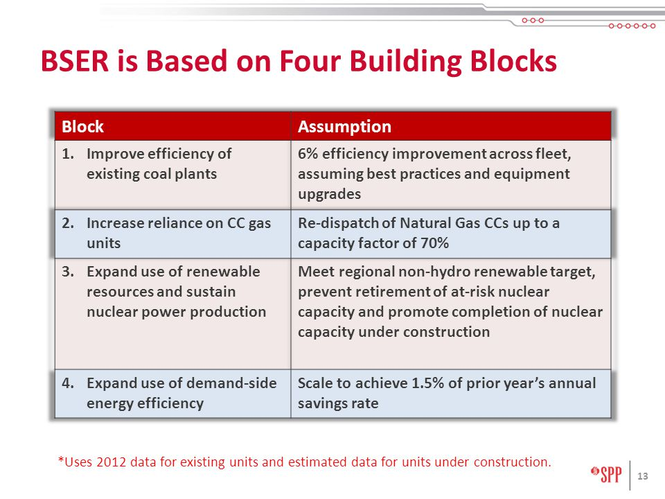 13 BSER is Based on Four Building Blocks *Uses 2012 data for existing units and estimated data for units under construction.