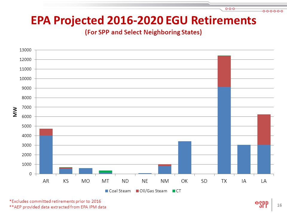 16 EPA Projected EGU Retirements (For SPP and Select Neighboring States) *Excludes committed retirements prior to 2016 **AEP provided data extracted from EPA IPM data