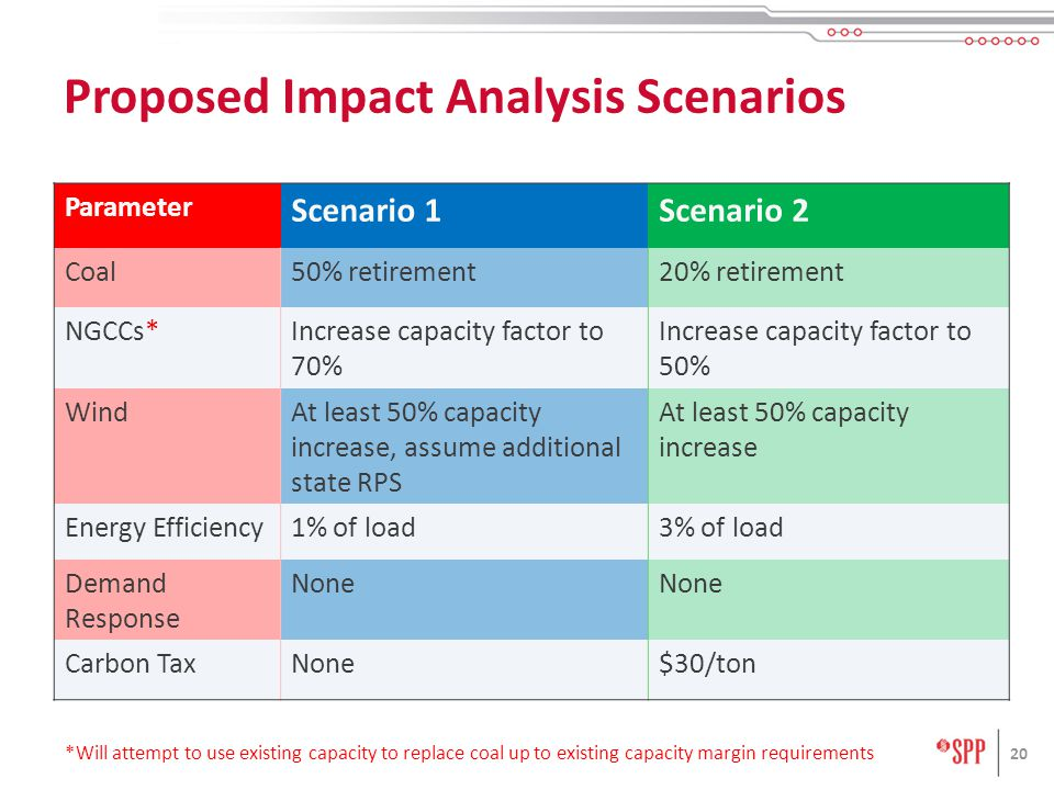 20 Proposed Impact Analysis Scenarios Parameter Scenario 1Scenario 2 Coal50% retirement20% retirement NGCCs*Increase capacity factor to 70% Increase capacity factor to 50% WindAt least 50% capacity increase, assume additional state RPS At least 50% capacity increase Energy Efficiency1% of load3% of load Demand Response None Carbon TaxNone$30/ton *Will attempt to use existing capacity to replace coal up to existing capacity margin requirements