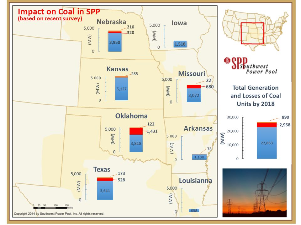 Impact on Coal in SPP (based on recent survey)