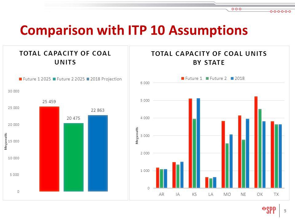 5 Comparison with ITP 10 Assumptions