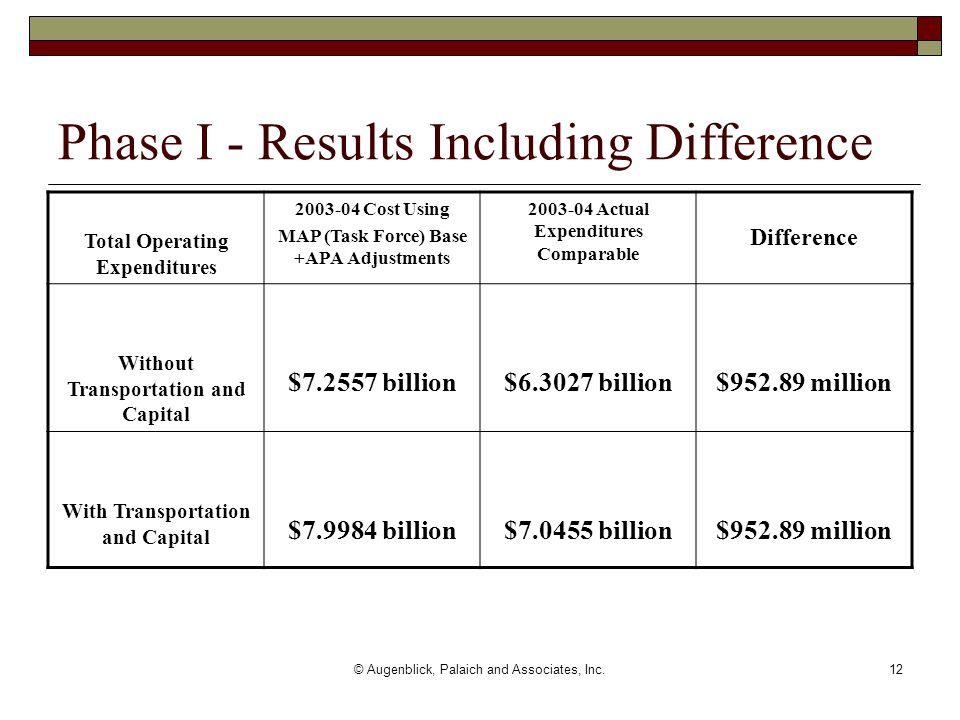 © Augenblick, Palaich and Associates, Inc.12 Phase I - Results Including Difference Total Operating Expenditures 2003-04 Cost Using MAP (Task Force) Base +APA Adjustments 2003-04 Actual Expenditures Comparable Difference Without Transportation and Capital $7.2557 billion$6.3027 billion$952.89 million With Transportation and Capital $7.9984 billion$7.0455 billion$952.89 million