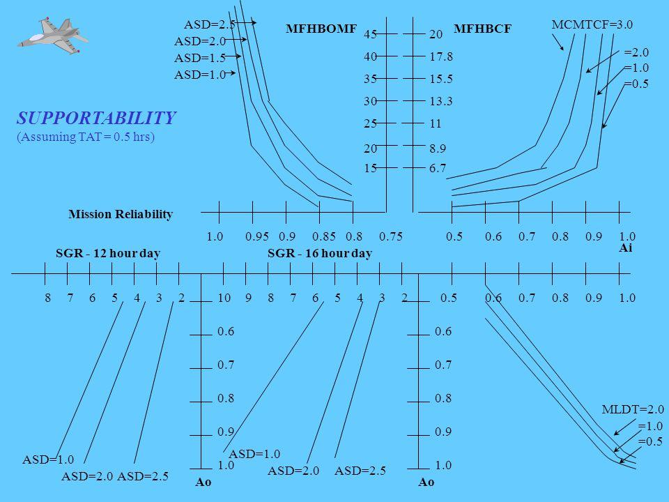 1.00.950.90.850.80.75 ASD=1.0 ASD=1.5 ASD=2.0 ASD=2.5 Mission Reliability MFHBOMF Ai 0.50.60.70.80.91.0 MCMTCF=3.0 =2.0 =1.0 =0.5 0.60.70.80.91.023456789102345678 1.0 0.9 0.8 0.7 0.6 0.5 1.0 0.9 0.8 0.7 0.6 SGR - 12 hour daySGR - 16 hour day Ao =1.0 =0.5 ASD=1.0 ASD=2.0ASD=2.5 ASD=1.0 ASD=2.0ASD=2.5 SUPPORTABILITY (Assuming TAT = 0.5 hrs) MFHBCF 15 20 25 30 35 40 45 6.7 8.9 11 13.3 15.5 17.8 20 MLDT=2.0