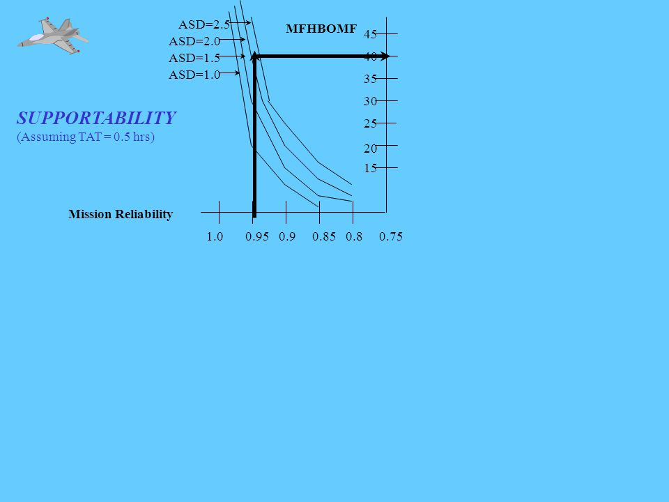 SUPPORTABILITY (Assuming TAT = 0.5 hrs) 1.00.950.90.850.80.75 ASD=1.0 ASD=1.5 ASD=2.0 ASD=2.5 Mission Reliability MFHBOMF 15 20 25 30 35 40 45