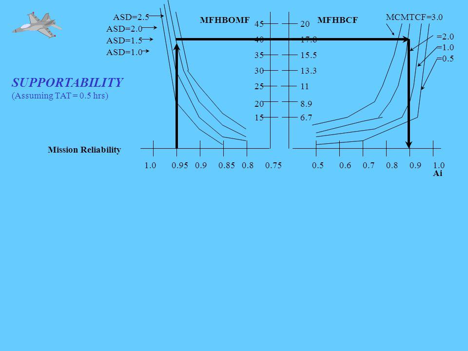 SUPPORTABILITY (Assuming TAT = 0.5 hrs) 1.00.950.90.850.80.75 ASD=1.0 ASD=1.5 ASD=2.0 ASD=2.5 Mission Reliability MFHBOMF 15 20 25 30 35 40 45 0.50.60.70.80.91.0 MCMTCF=3.0 =2.0 =1.0 =0.5 MFHBCF 6.7 8.9 11 13.3 15.5 17.8 20 Ai