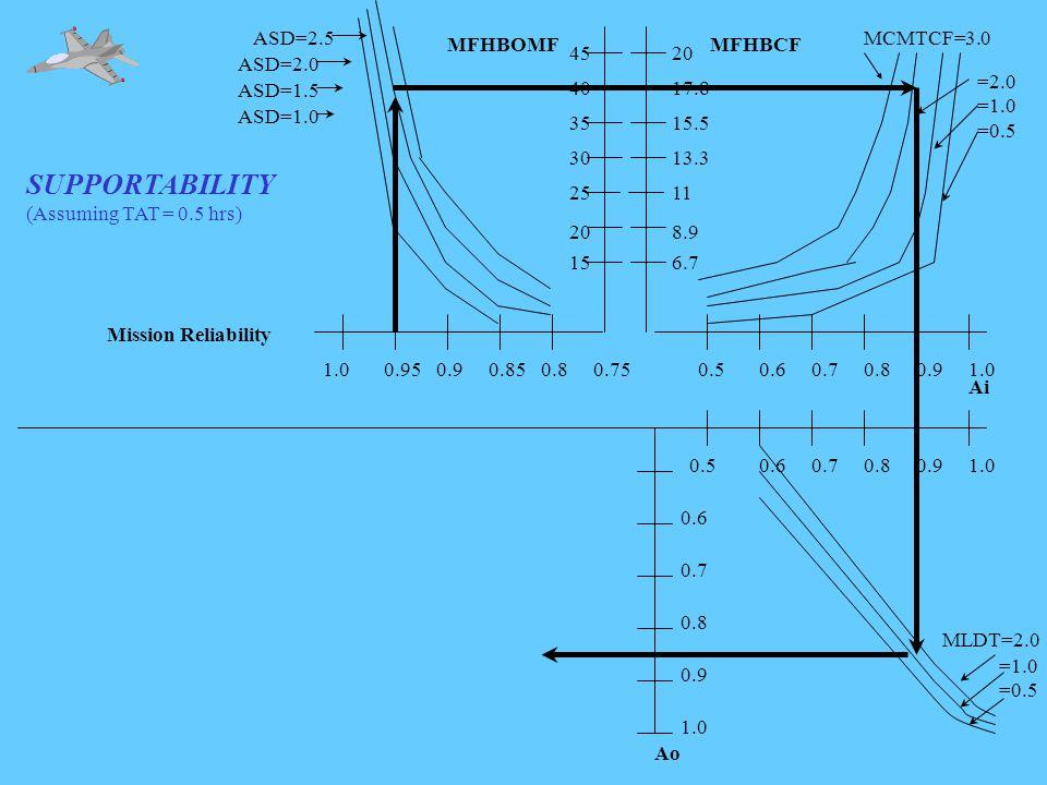 SUPPORTABILITY (Assuming TAT = 0.5 hrs) 1.00.950.90.850.80.75 ASD=1.0 ASD=1.5 ASD=2.0 ASD=2.5 Mission Reliability MFHBOMF 0.60.70.80.91.0 0.9 0.8 0.7 0.6 0.5 Ao =1.0 =0.5 15 20 25 30 35 40 45 0.50.60.70.80.91.0 MCMTCF=3.0 =2.0 =1.0 =0.5 MFHBCF 6.7 8.9 11 13.3 15.5 17.8 20 Ai MLDT=2.0