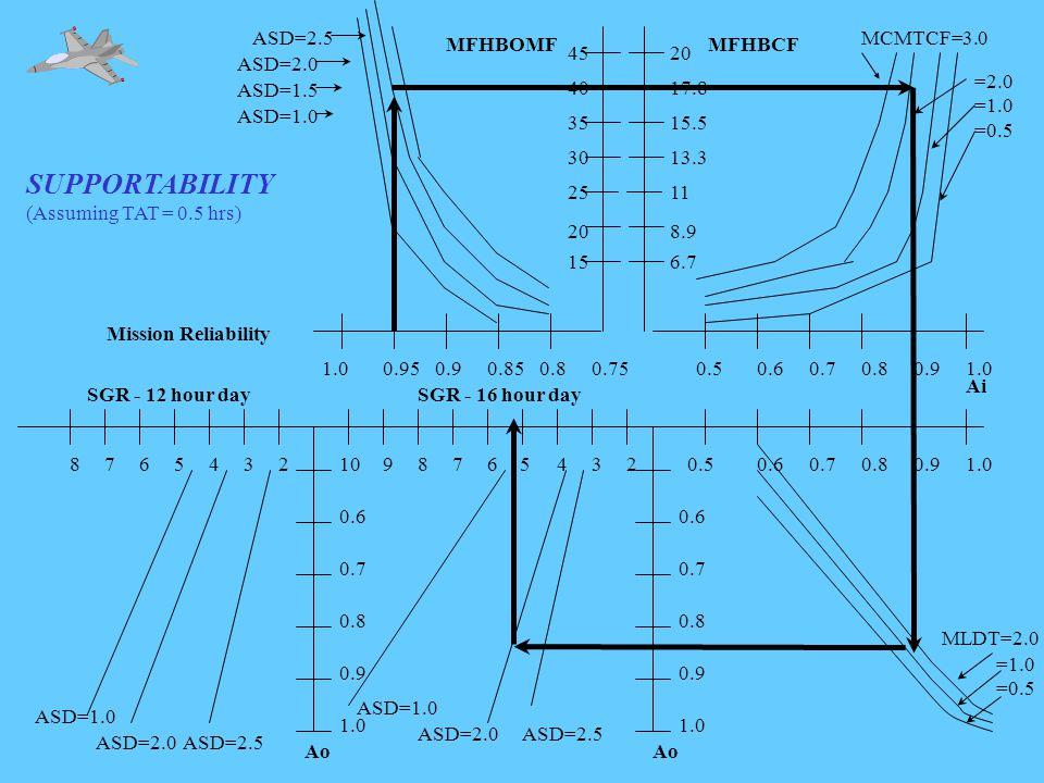 SUPPORTABILITY (Assuming TAT = 0.5 hrs) 1.00.950.90.850.80.75 ASD=1.0 ASD=1.5 ASD=2.0 ASD=2.5 Mission Reliability MFHBOMF 0.60.70.80.91.023456789102345678 1.0 0.9 0.8 0.7 0.6 0.5 1.0 0.9 0.8 0.7 0.6 SGR - 12 hour daySGR - 16 hour day Ao MLDT=2.0 =1.0 =0.5 ASD=1.0 ASD=2.0ASD=2.5 ASD=1.0 ASD=2.0ASD=2.5 15 20 25 30 35 40 45 0.50.60.70.80.91.0 MCMTCF=3.0 =2.0 =1.0 =0.5 MFHBCF 6.7 8.9 11 13.3 15.5 17.8 20 Ai