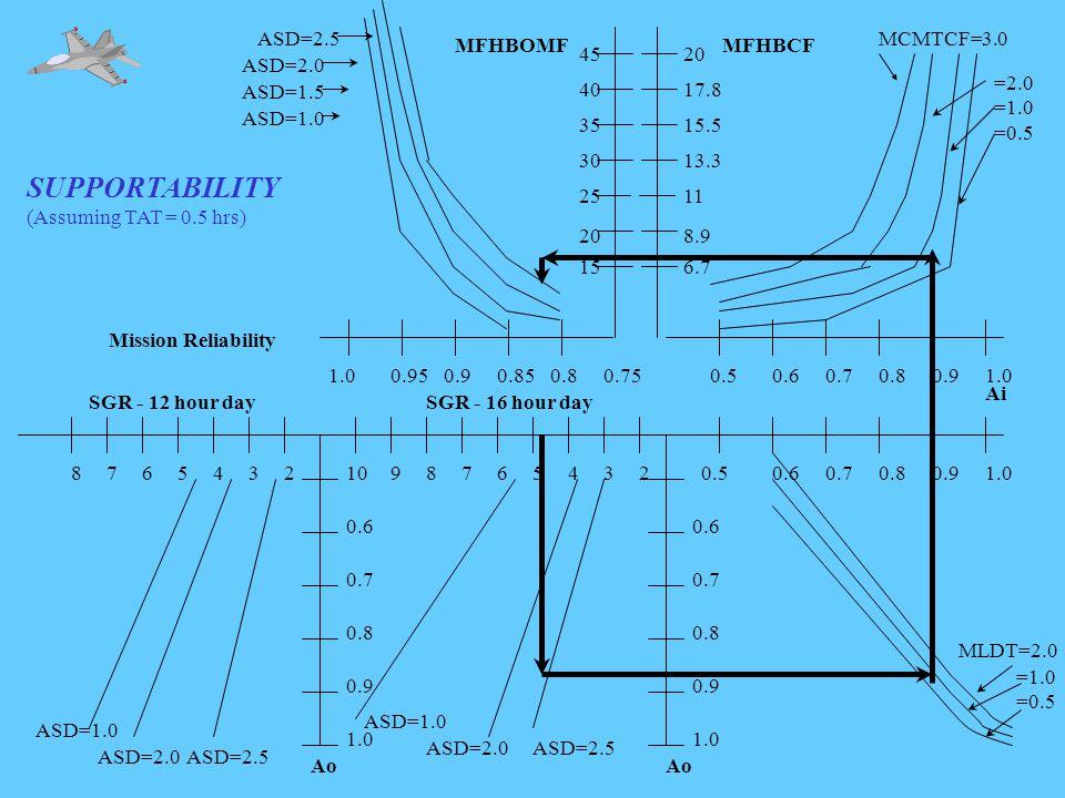 1.00.950.90.850.80.75 ASD=1.0 ASD=1.5 ASD=2.0 ASD=2.5 Mission Reliability MFHBOMF 0.60.70.80.91.023456789102345678 1.0 0.9 0.8 0.7 0.6 0.5 1.0 0.9 0.8 0.7 0.6 SGR - 12 hour daySGR - 16 hour day Ao =1.0 =0.5 ASD=1.0 ASD=2.0ASD=2.5 ASD=1.0 ASD=2.0ASD=2.5 SUPPORTABILITY (Assuming TAT = 0.5 hrs) 15 20 25 30 35 40 45 0.50.60.70.80.91.0 MCMTCF=3.0 =2.0 =1.0 =0.5 MFHBCF 6.7 8.9 11 13.3 15.5 17.8 20 Ai MLDT=2.0