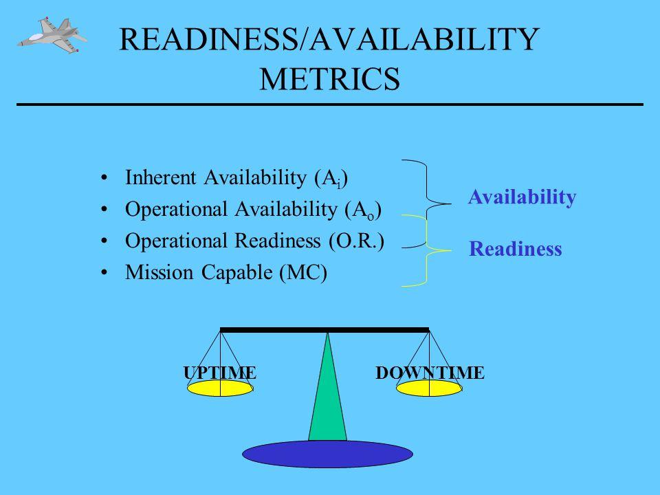 READINESS/AVAILABILITY METRICS Inherent Availability (A i ) Operational Availability (A o ) Operational Readiness (O.R.) Mission Capable (MC) Availability Readiness UPTIMEDOWNTIME