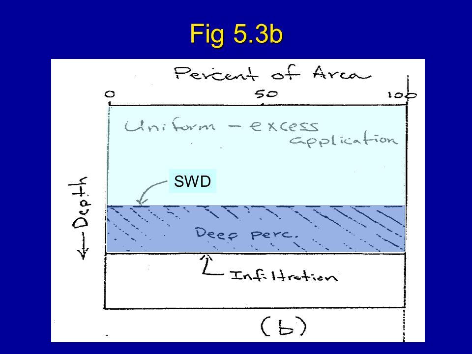 Fig 5.3b SWD