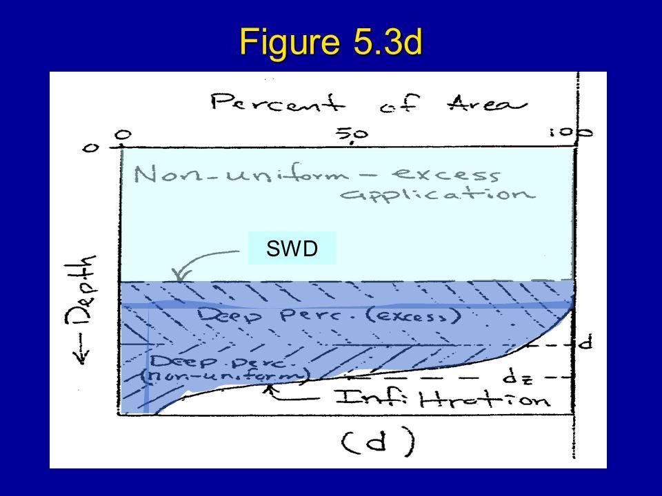 Figure 5.3d SWD