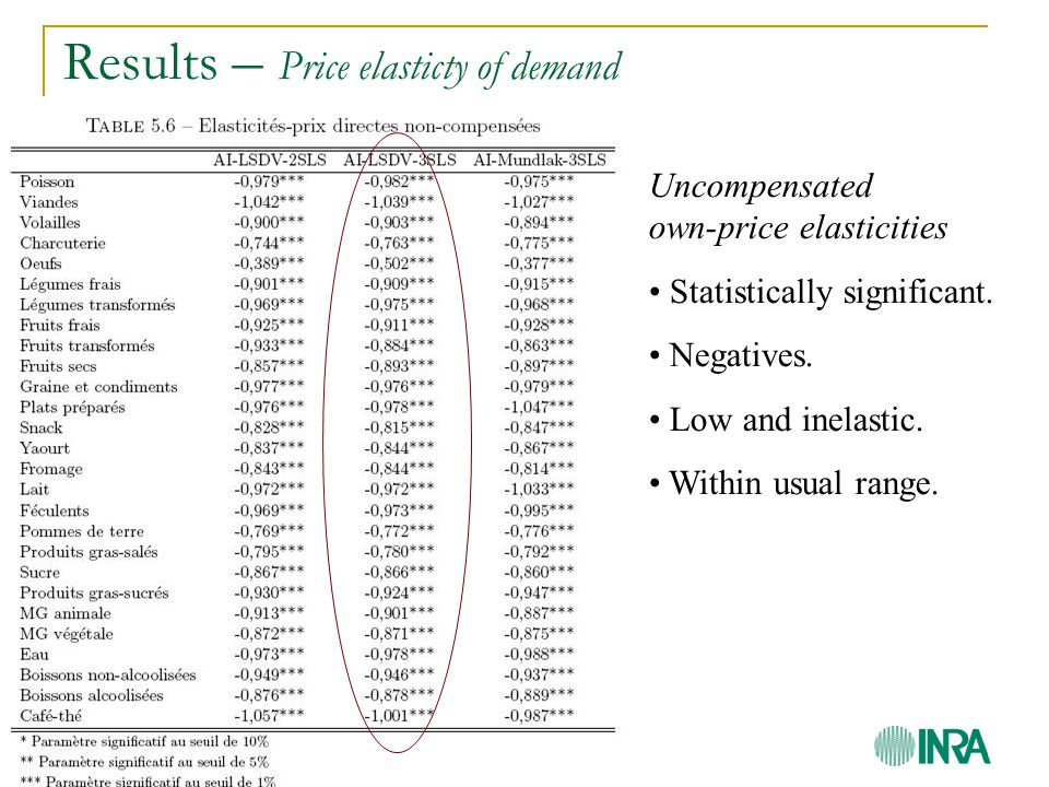 Results – Price elasticty of demand Uncompensated own-price elasticities Statistically significant.