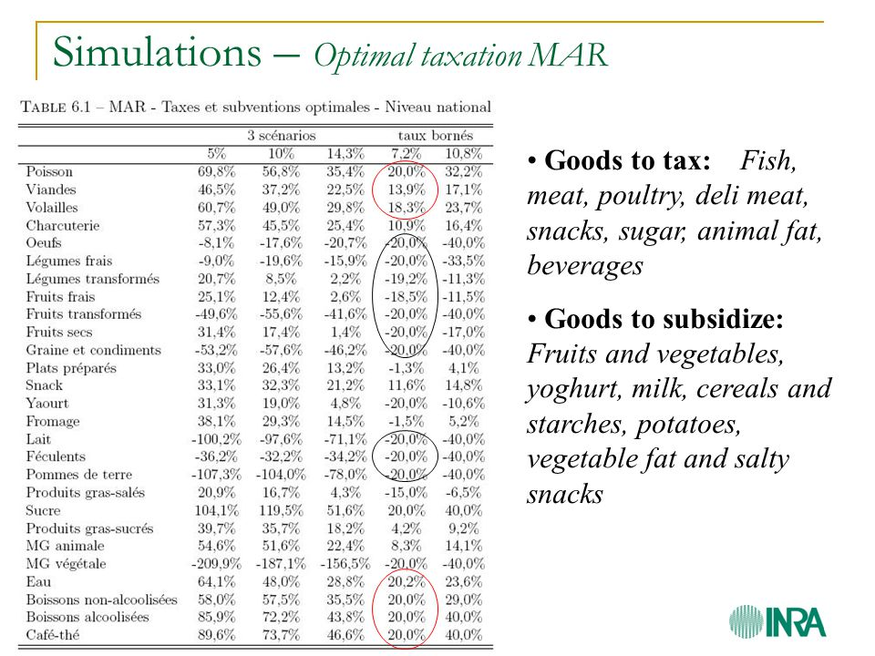 Simulations – Optimal taxation MAR Goods to tax: Fish, meat, poultry, deli meat, snacks, sugar, animal fat, beverages Goods to subsidize: Fruits and vegetables, yoghurt, milk, cereals and starches, potatoes, vegetable fat and salty snacks