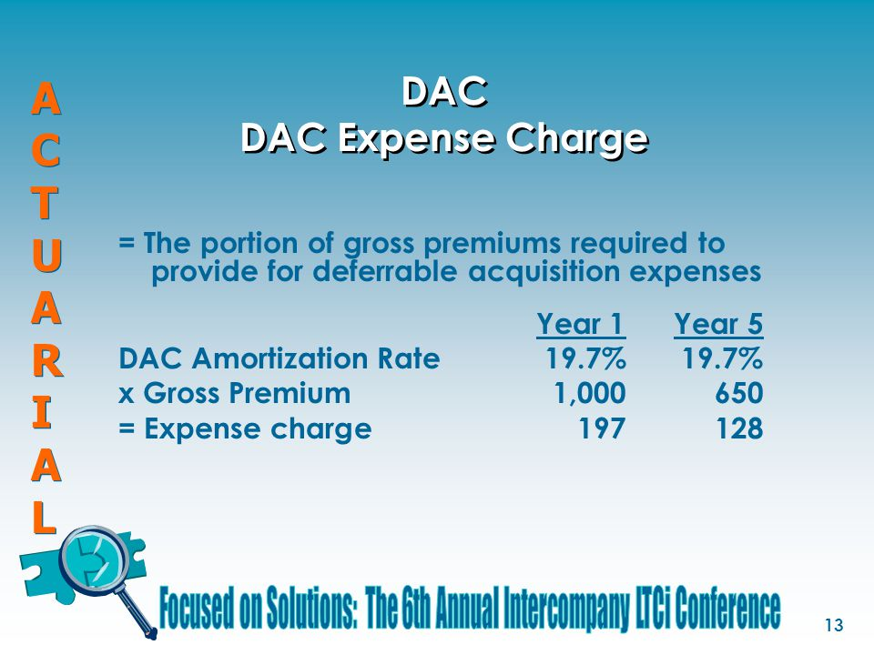 ACTUARIALACTUARIAL ACTUARIALACTUARIAL 13 DAC DAC Expense Charge = The portion of gross premiums required to provide for deferrable acquisition expenses Year 1Year 5 DAC Amortization Rate19.7%19.7% x Gross Premium 1,000 650 = Expense charge 197 128