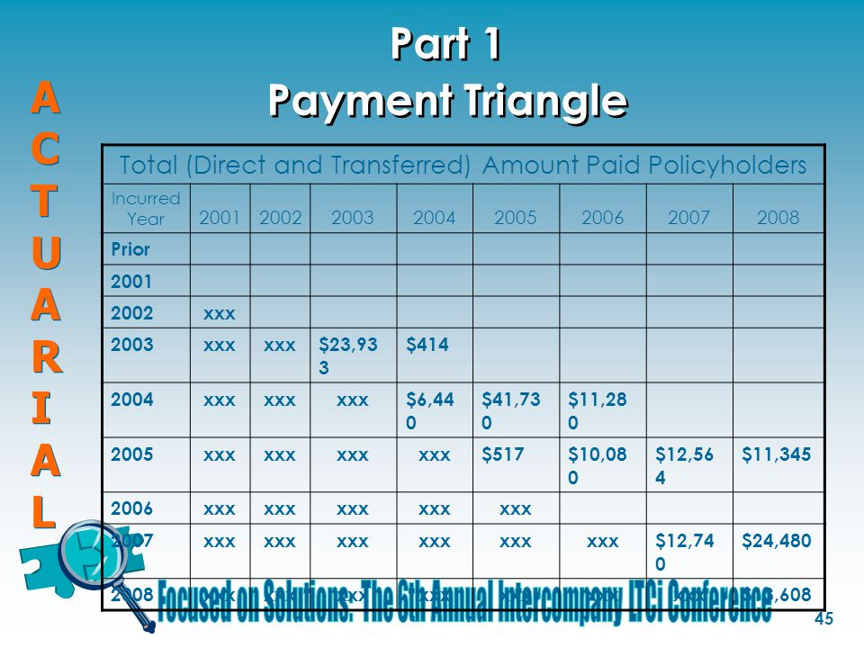 ACTUARIALACTUARIAL ACTUARIALACTUARIAL 45 Part 1 Payment Triangle Total (Direct and Transferred) Amount Paid Policyholders Incurred Year 20012002200320042005200620072008 Prior 2001 2002xxx 2003xxx $23,93 3 $414 2004xxx $6,44 0 $41,73 0 $11,28 0 2005xxx $517$10,08 0 $12,56 4 $11,345 2006xxx 2007xxx $12,74 0 $24,480 2008xxx $13,608