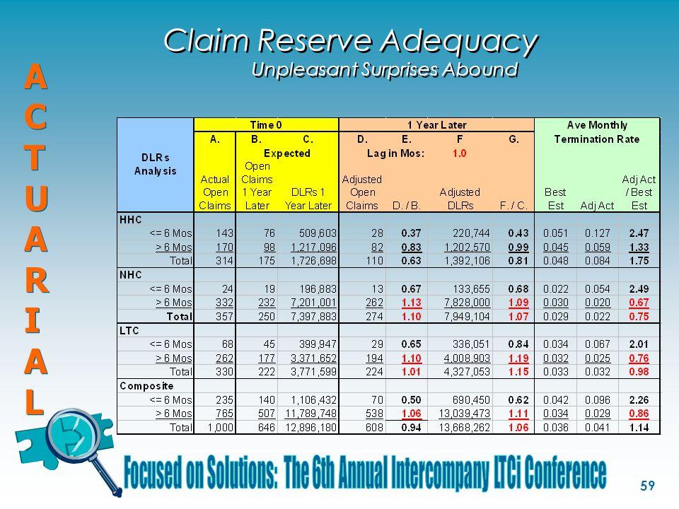 ACTUARIALACTUARIAL ACTUARIALACTUARIAL 59 Claim Reserve Adequacy Unpleasant Surprises Abound
