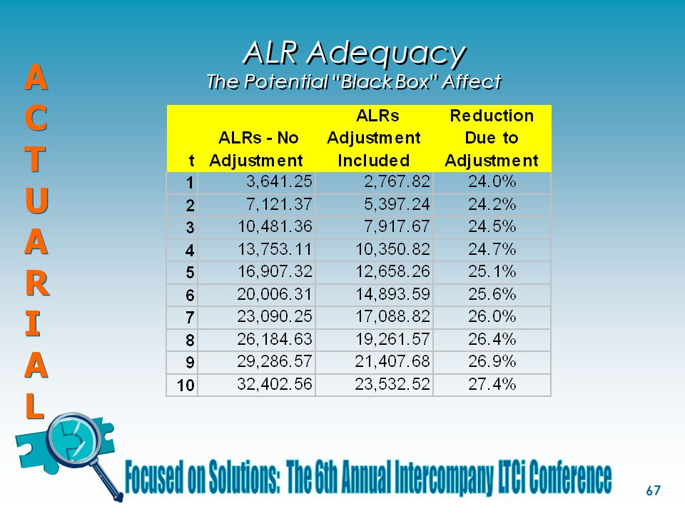ACTUARIALACTUARIAL ACTUARIALACTUARIAL 67 ALR Adequacy The Potential Black Box Affect