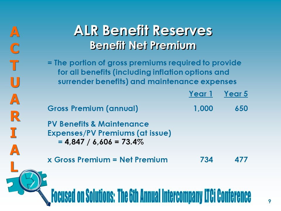 ACTUARIALACTUARIAL ACTUARIALACTUARIAL 9 ALR Benefit Reserves Benefit Net Premium = The portion of gross premiums required to provide for all benefits (including inflation options and surrender benefits) and maintenance expenses Year 1Year 5 Gross Premium (annual)1,000 650 PV Benefits & Maintenance Expenses/PV Premiums (at issue) = 4,847 / 6,606 = 73.4% x Gross Premium = Net Premium 734 477
