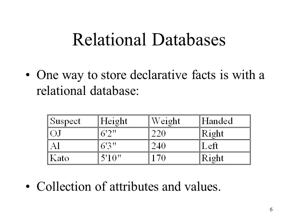 6 Relational Databases One way to store declarative facts is with a relational database: Collection of attributes and values.