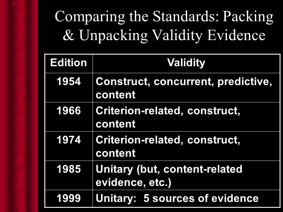 Comparing the Standards: Packing & Unpacking Validity Evidence EditionValidity 1954Construct, concurrent, predictive, content 1966Criterion-related, construct, content 1974Criterion-related, construct, content 1985Unitary (but, content-related evidence, etc.) 1999Unitary: 5 sources of evidence