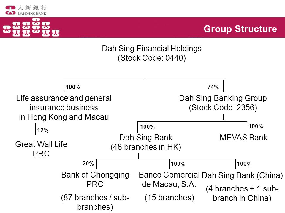 Group Structure Dah Sing Financial Holdings (Stock Code: 0440) Life assurance and general insurance business in Hong Kong and Macau Dah Sing Banking Group (Stock Code: 2356) Dah Sing Bank (48 branches in HK) Banco Comercial de Macau, S.A.