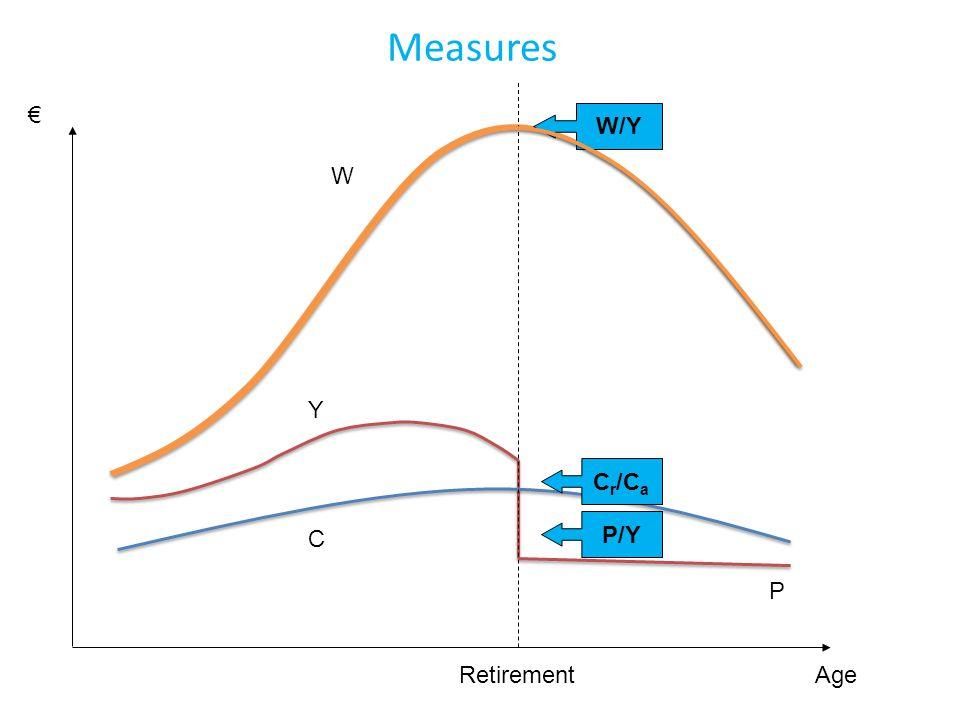 W P C Y Age € Retirement W/Y C r /C a P/Y Measures