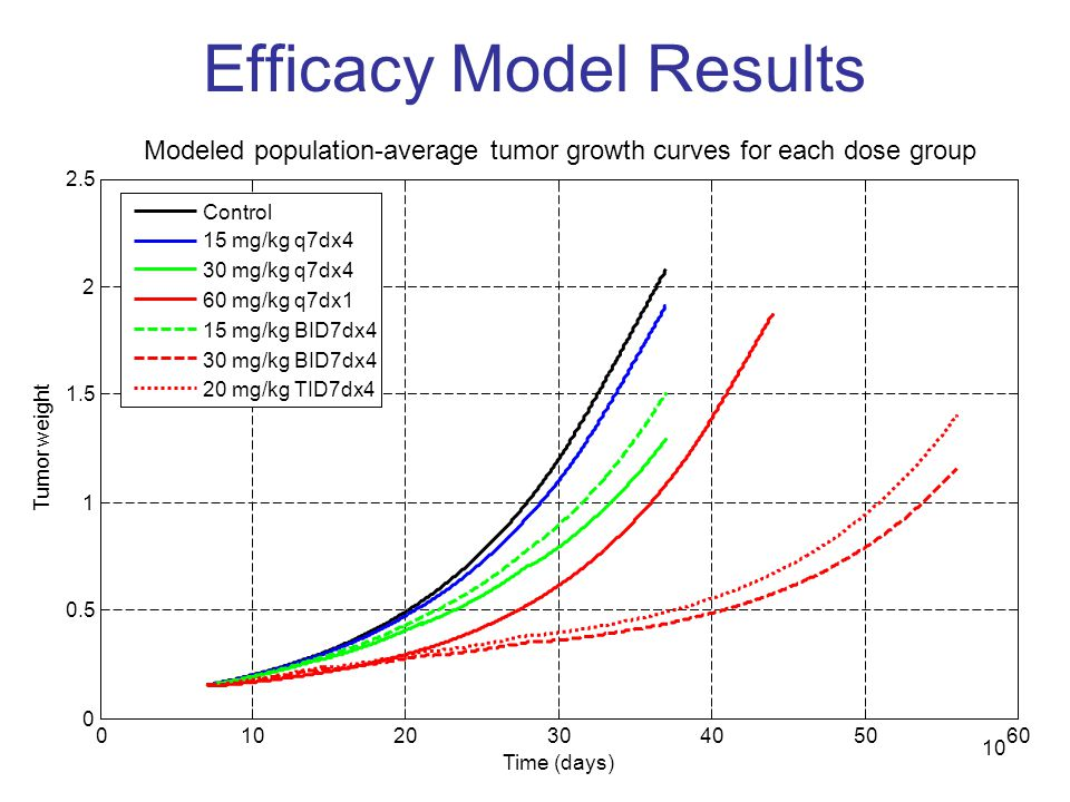 10 Efficacy Model Results Modeled population-average tumor growth curves for each dose group