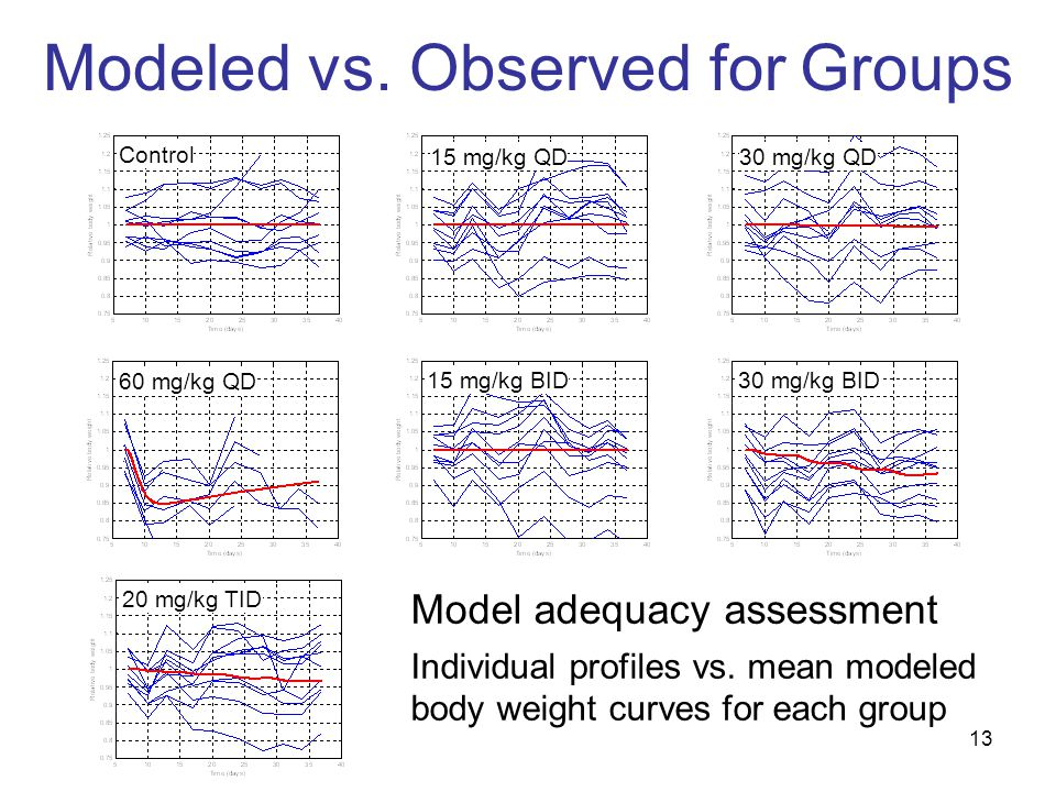 13 Modeled vs. Observed for Groups Model adequacy assessment Individual profiles vs.