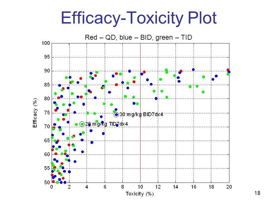 18 Efficacy-Toxicity Plot Red – QD, blue – BID, green – TID