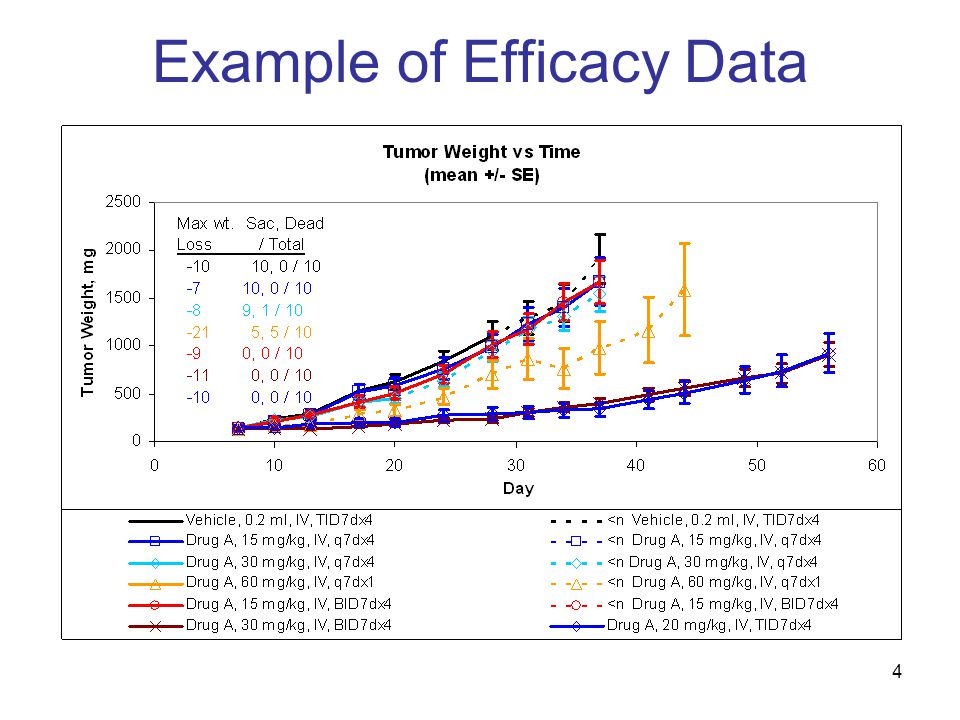 4 Example of Efficacy Data