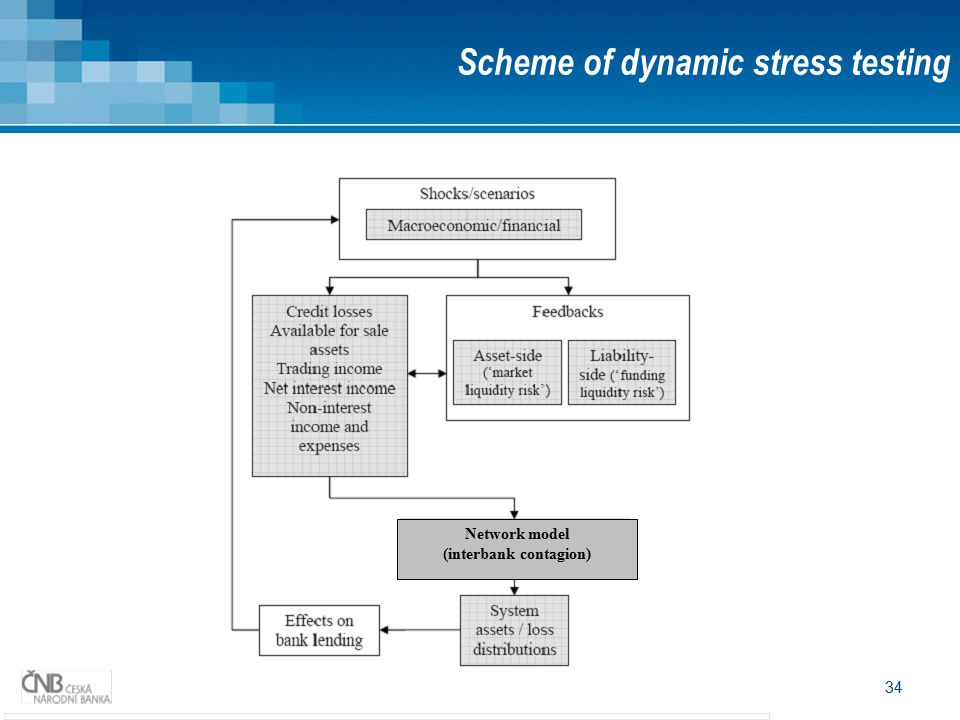 34 Scheme of dynamic stress testing Network model (interbank contagion)