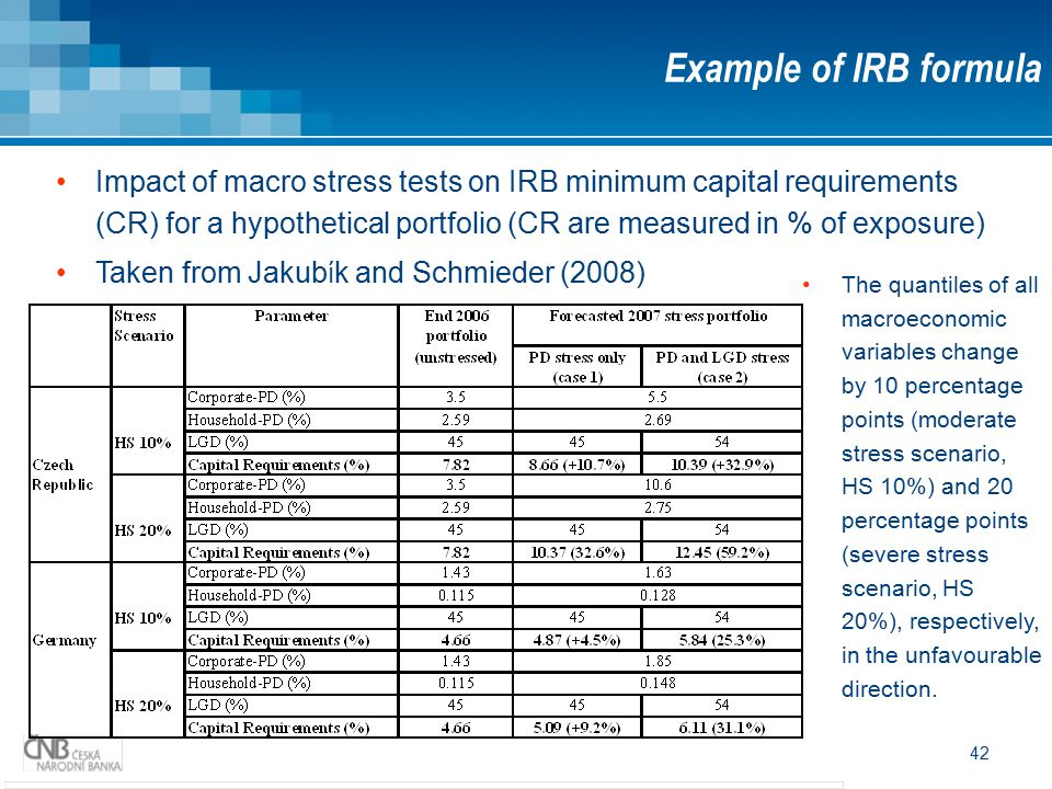 42 Example of IRB formula Impact of macro stress tests on IRB minimum capital requirements (CR) for a hypothetical portfolio (CR are measured in % of