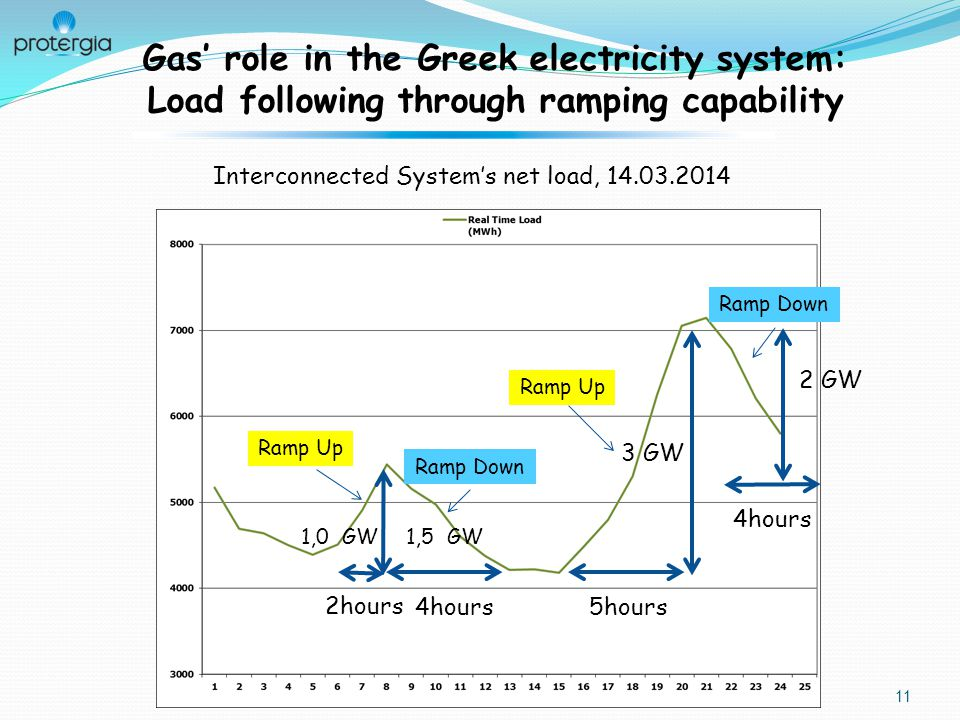 11 Gas' role in the Greek electricity system: Load following through ramping capability Interconnected System's net load, 14.03.2014 Ramp Up Ramp Down 5hours 3 GW 4hours 1,0 GW 2 GW 4hours 2hours 1,5 GW
