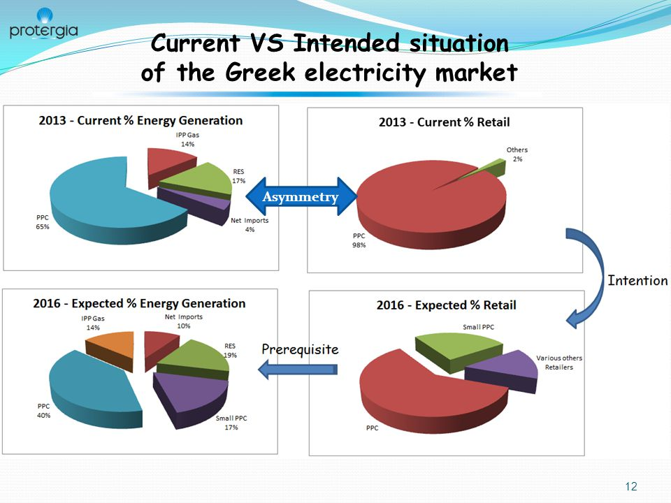 12 Current VS Intended situation of the Greek electricity market Asymmetry