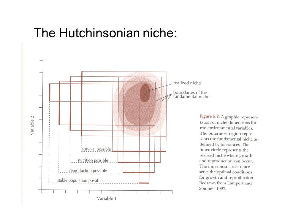 The Hutchinsonian niche: