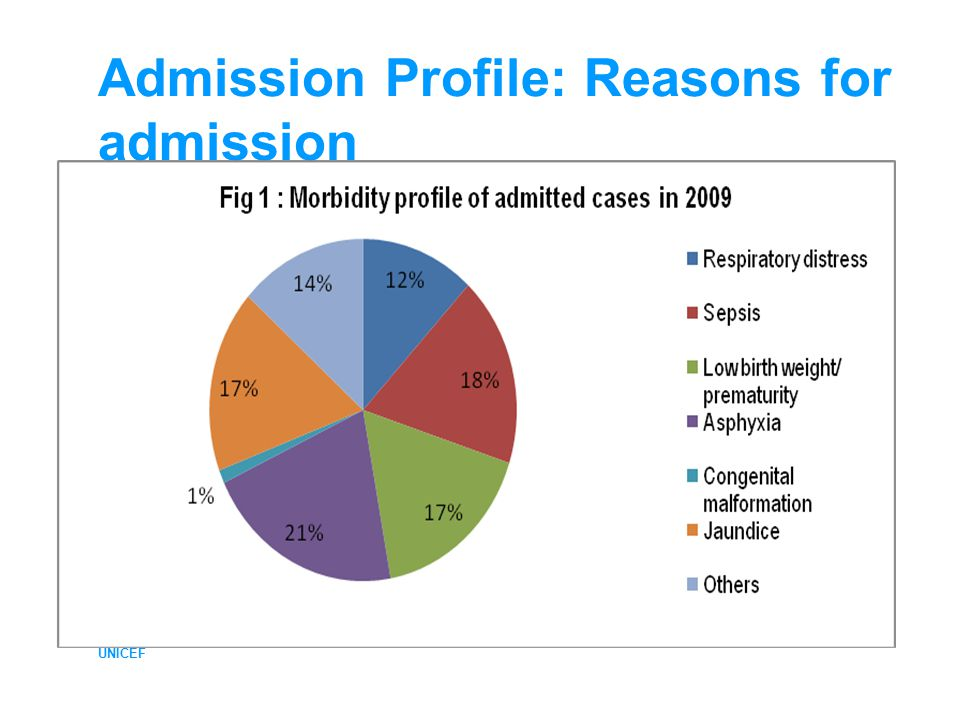 UNICEF Admission Profile: Reasons for admission