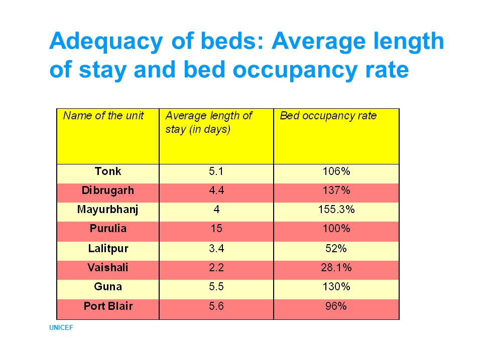 UNICEF Adequacy of beds: Average length of stay and bed occupancy rate